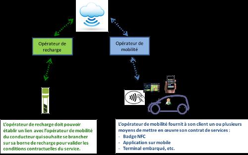 process_fr